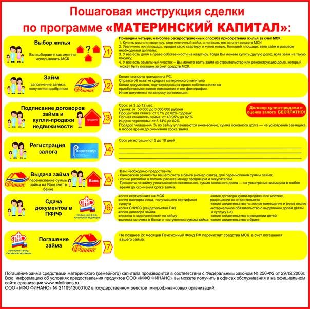 займ под залог материнского капитала в москве кредит в сбербанке казахстан без залога условия