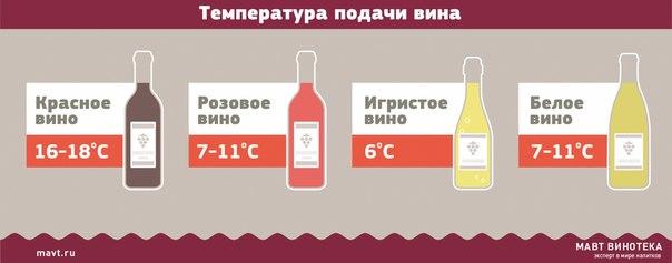 При какой температуре хранить вино в домашних условиях