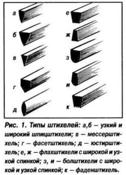 Штихеля для резьбы по металлу своими руками 72