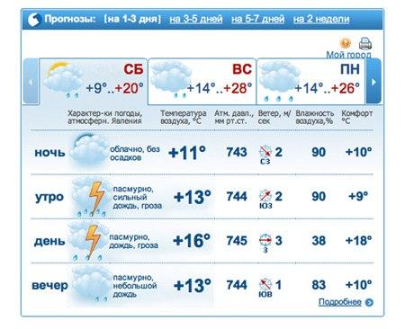 Любимый прогноз погоды
