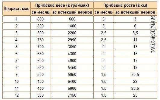 Основная ценность оборудования 750 рублей первоначальный 28000 рублей