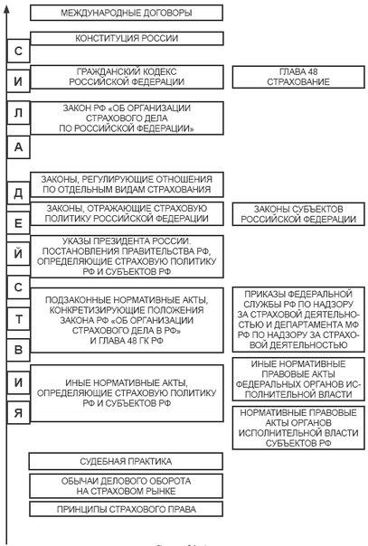 Система источников страхового