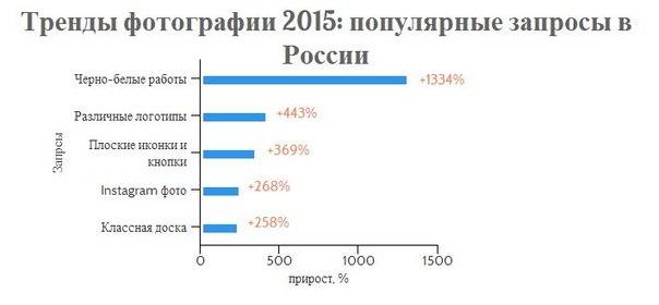 Тренды фотографии 2015: популярные запросы в России