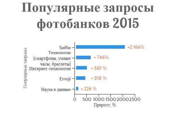 Тренды фотобанков: популярные запросы 2015