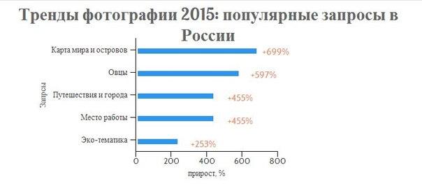 Новости фотобакнов: тренды фотографии в России 2015