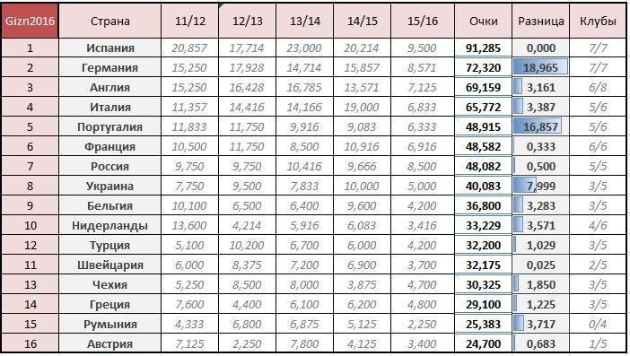 Таблица коэффициентов УЕФА. Борьба продолжается