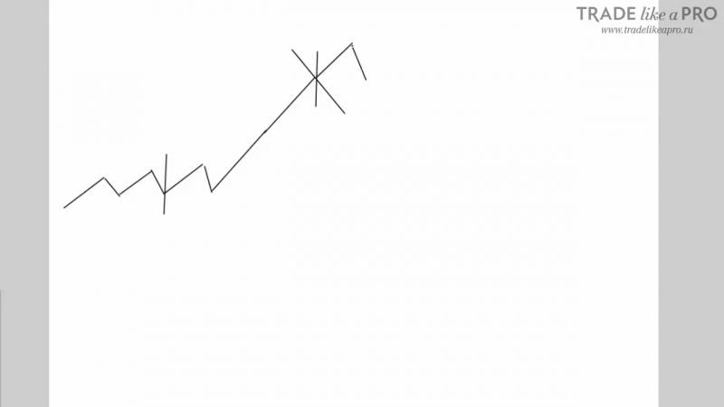 Тактика Инвестирования в ПАММ счета - Путь инвестора на Форекс