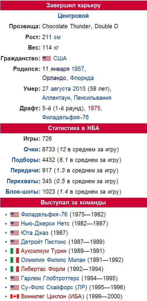 Статистика Darryl Dawkins