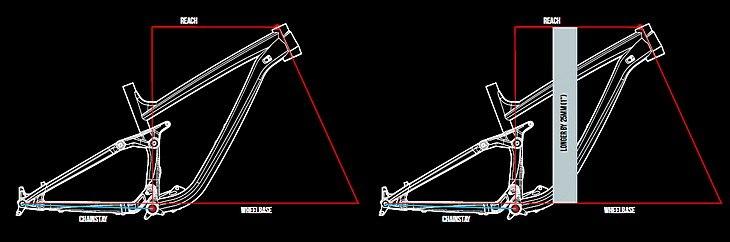 Блог компании ChillenGrillen: Transition Bikes: Геометрия современного велосипеда. Часть 1: ETT vs. Reach
