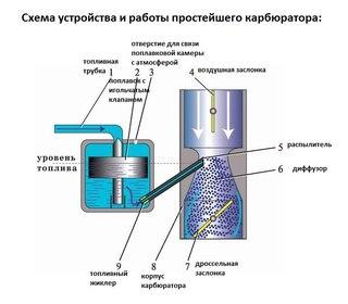 Неисправности топливных насосов мтз