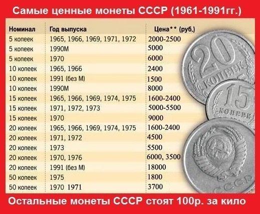 стоимость 1 рубля 1861 года