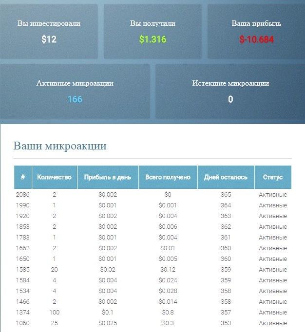 micro-shares - Заработок на микроакциях MAmzlqMy4Co