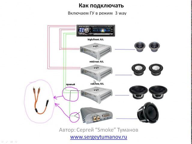 Рулим 3 х полоску сабвуфер с помощью ГУ с 6 канальным процессором