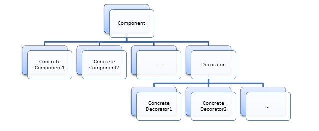 схема Декоратор