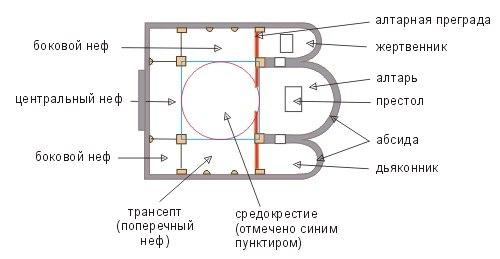 схема крестово-купольных