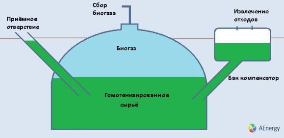Получение биогаза на участке