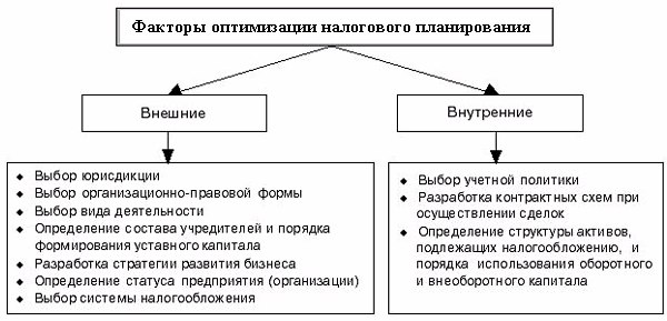 Основная схема оптимизации налогообложения