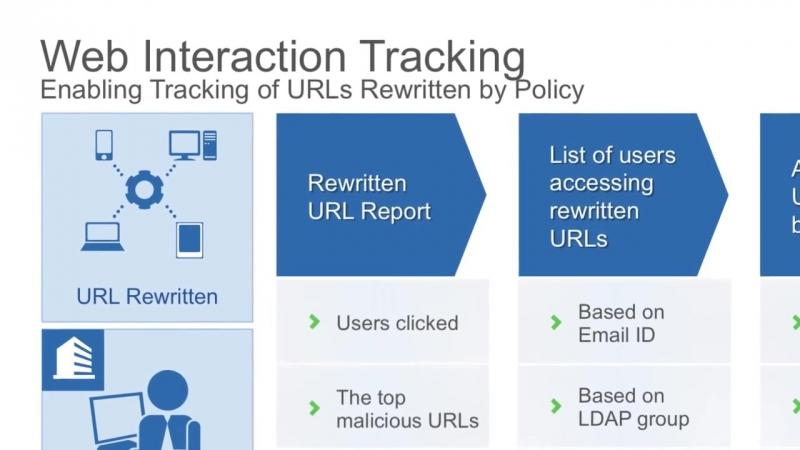 Оголошуючи виявлення Graymail і SAFE-підписки, відстеження URL, AMP загроз сітки для ЄКА і Детальніше ...