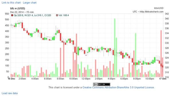 Курс Биткоина | Калькулятор биткоинов и валют | График курса