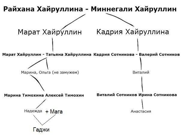 Приблизительная схема