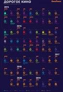 блокбастеры,кино,кинопоиск,Кликабельно,песочница.  ДОРОГОЕ КИНО Самые ожидаемые мировые премьеры пяти лет...