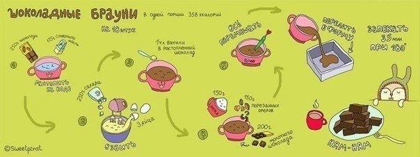 Простые рецептики вкусных сладостей Забирай себе на стену