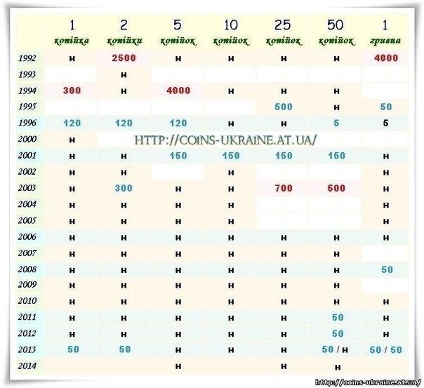 Ціна на українські копійки отмена ставок на ebay