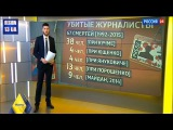 Подборка самых громких политических убийств на Украине Новости Украины Сегодня War in Ukraine