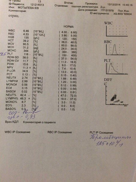 Агрегаты тромбоцитов у ребенка | Вопрос врачу