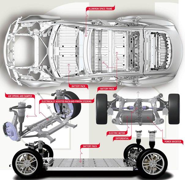 Схема электромобиль двигатель