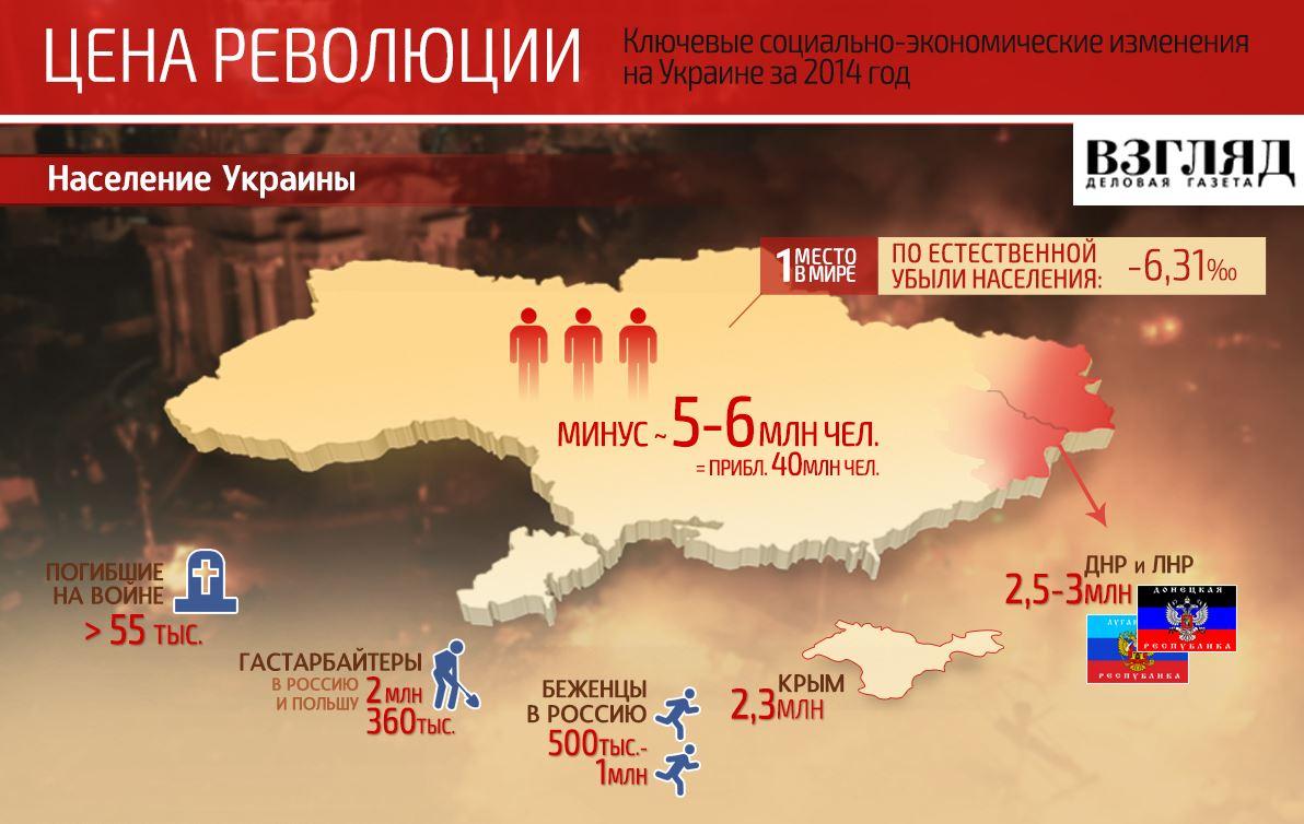 После государственного переворота на Майдане, Украина потеряла 5-6 миллионов человек