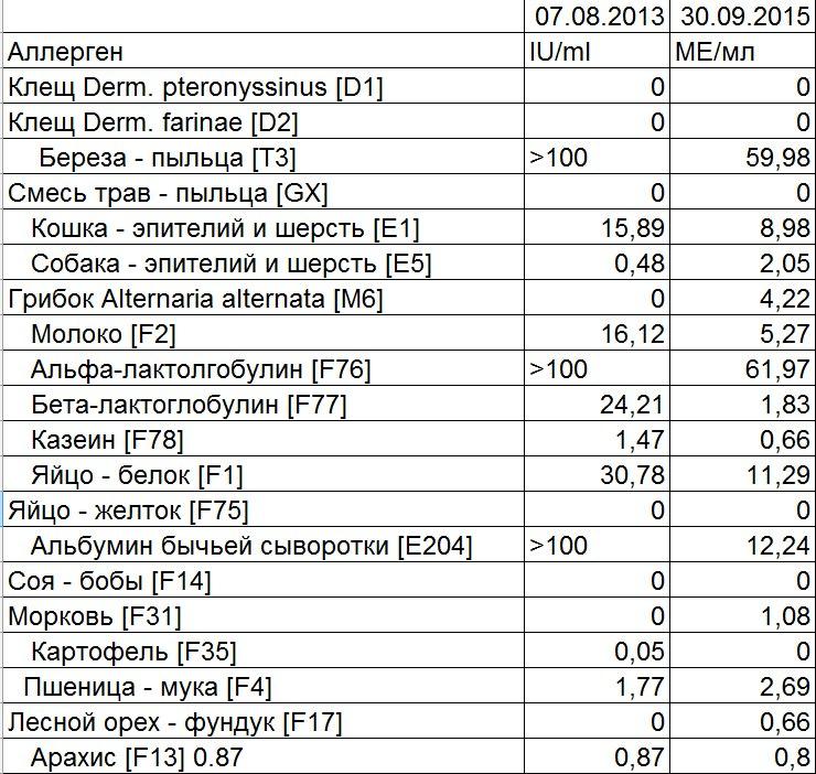 Анализ крови на анестетики москва Медицинская книжка Лефортово