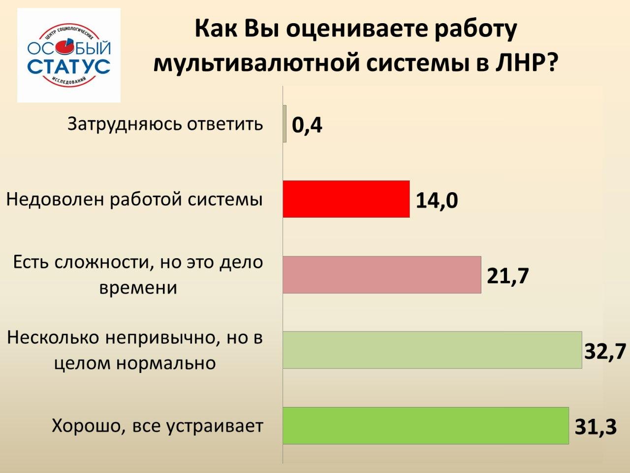 Жить в ЛНР стало лучше – соцопрос (ИНФОГРАФИКА)