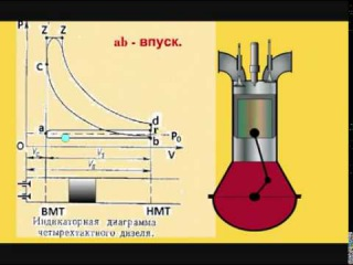 Индикаторная диаграмма 4-хтактного дизеля