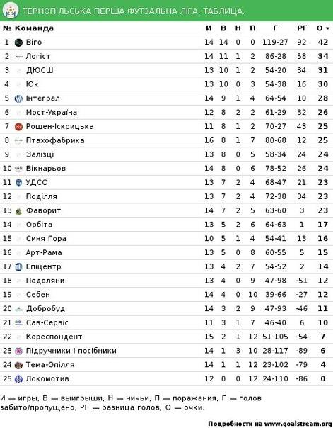 самых надежных турнирная таблица чемпионата россии по мини футболу платеж это ежемесячная