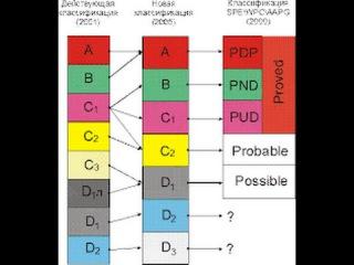 Новая классификация запасов и ресурсов нефти и горючих газов. Саакян М.И. , ГКЗ