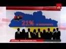 Кількість прихильників визнання ОУН УПА як борців за незалежність України перевищила противників
