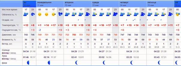 Погода ы сочи на 2 недели