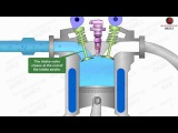 How Diesel Engines Work - Part - 1 (Four Stroke Combustion Cycle)
