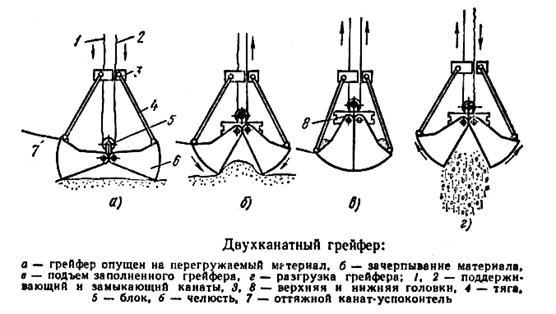 использование грейфера для