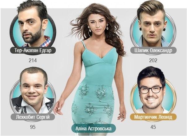 Голосуйте на сайті geroi kohanci novy tv за кого