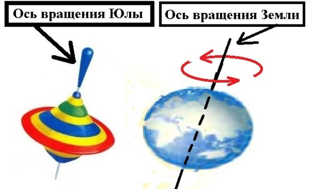 7. Геометрия оси вращения небесных объектов UZCSkOU_4_k