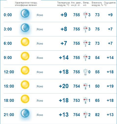 прогноз погоды на 26.