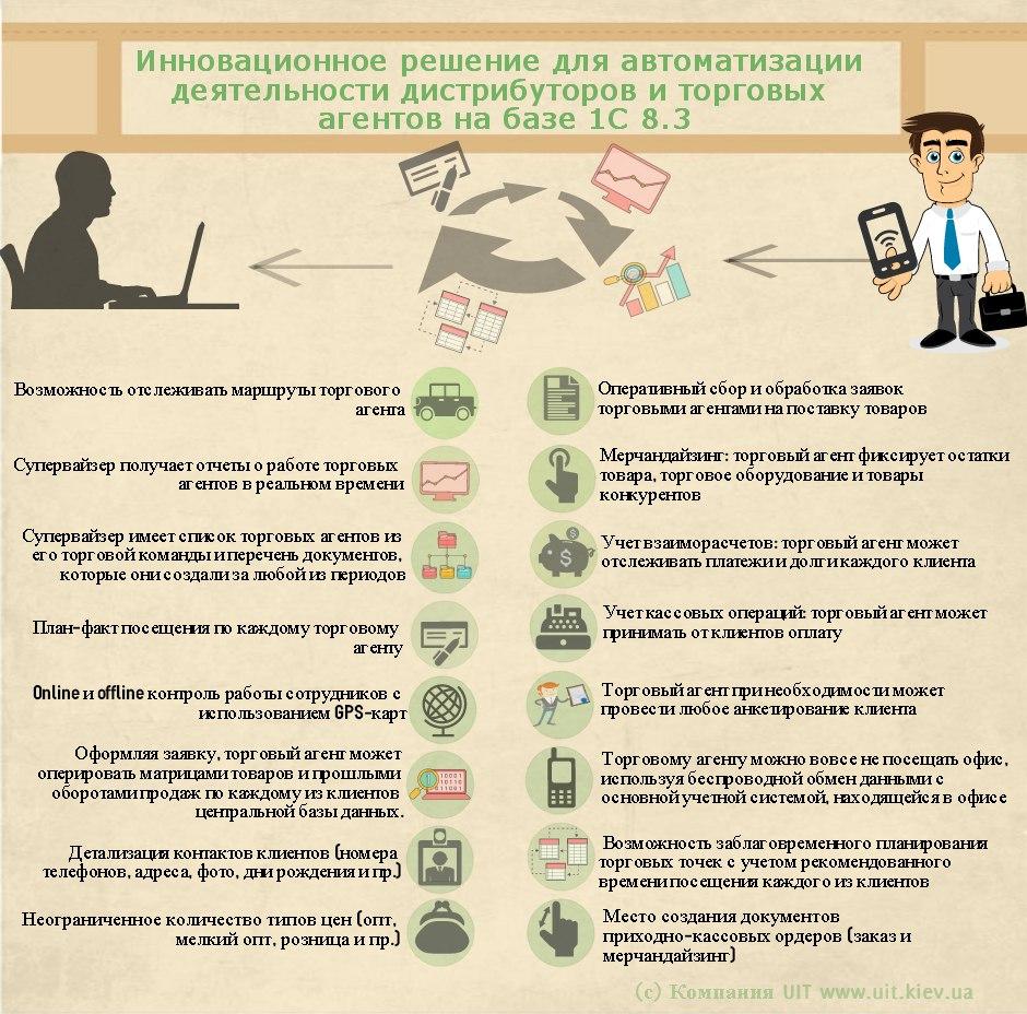 Автоматизация дистрибьюции и торговых агентов