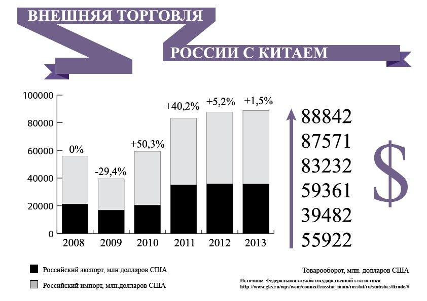 Взаимоотношения россии и китая реферат 9674