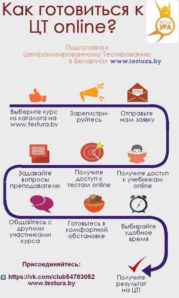 ЦТ онлайн по истории Беларуси