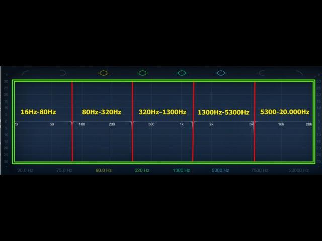 Лейринг баса по частотным зонам
