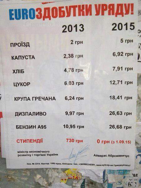 Как выросли цены на продукты на Украине