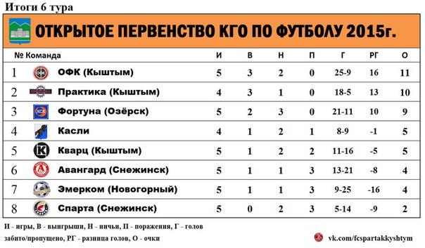 Таблица чр по футболу 2015-2016