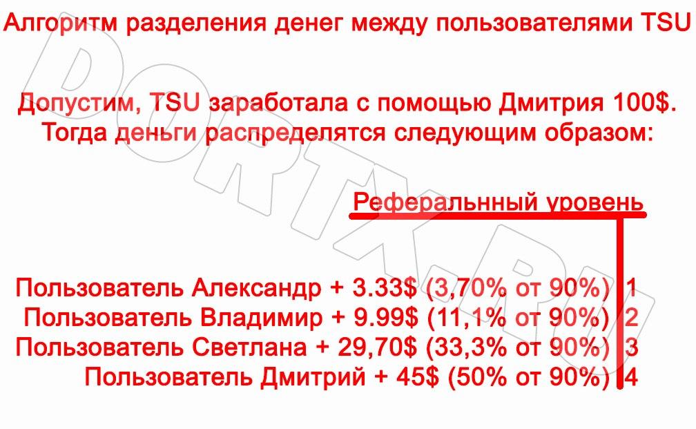 Алгоритм распределения денег в TSU